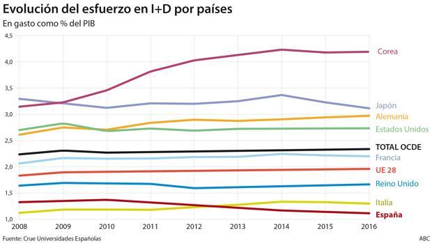 Los rectores advierten de que en España sobran más de la mitad de los profesores que se forman