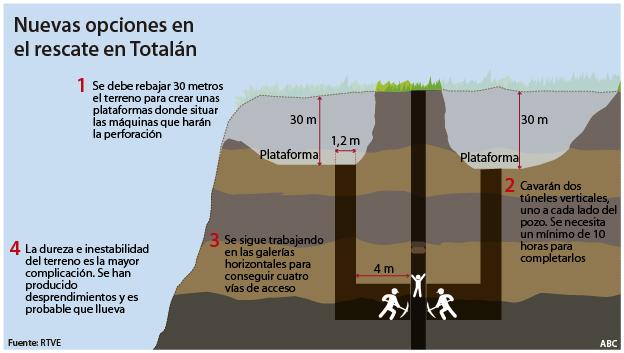 Así es el nuevo plan para rescatar del pozo a Julen