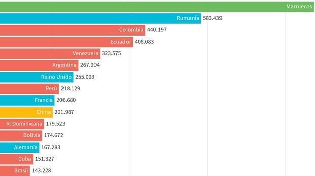 Así ha avanzado el número de extranjeros por países desde el «boom» de la inmigración en España