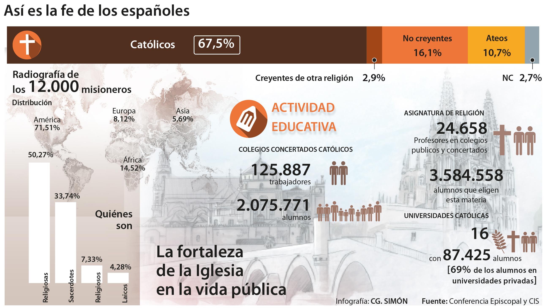 España sí es un país de católicos