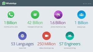 Las «aplastantes» cifras de WhatsApp