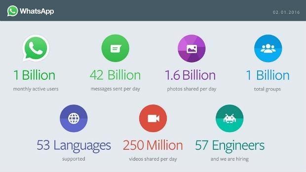 Las «aplastantes» cifras de WhatsApp: 2.000 millones de mensajes al día, 1.600 millones de fotos y 250 millones de vídeos