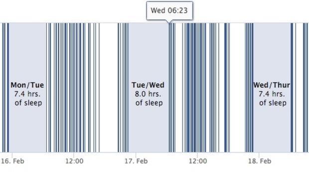 ¿Sabías que puedes saber cuántas horas duermen tus amigos de Facebook?