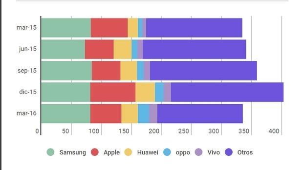 El mercado del «smartphone» se desinfla a nivel mundial