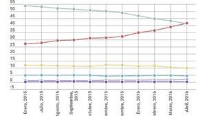 Chrome supera a Internet Explorer como el navegador más utilizado