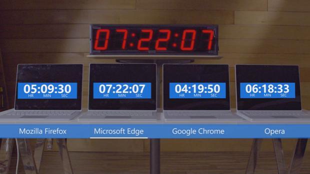Microsoft lanza un «dardo» a Google: demuestra cómo Edge es mejor navegador que Chrome