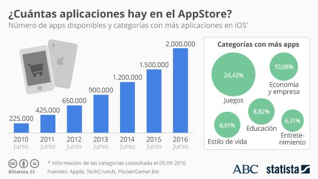 Apple Store: un negocio redondo