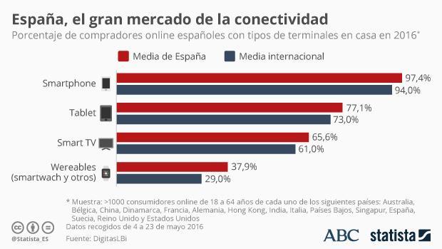 España, el gran mercado europeo de la conectividad