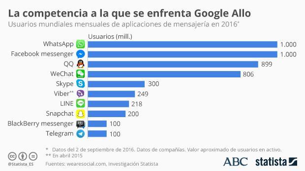 Google Allo: la dura batalla para hacer frente a la competencia de WhatsApp y Messenger
