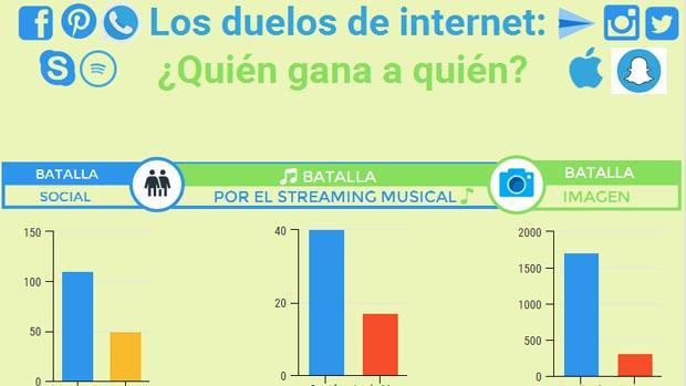 ¿Quién gana a quién en internet?