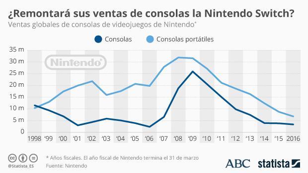 Nintendo Switch: la esperanza envenenada