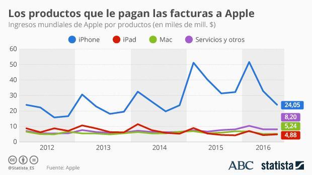 Los productos tecnológicos que pagan las facturas a Apple