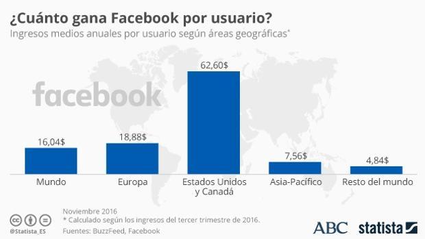 Facebook:  ¿Cuánto dinero le regalas a Facebook con tus datos?