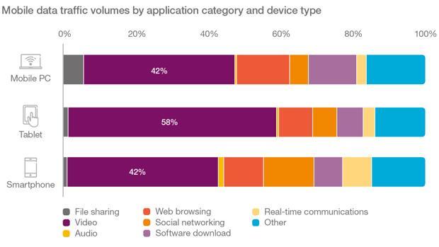 Las líneas 5G superarán los 550 millones de suscriptores en 2022