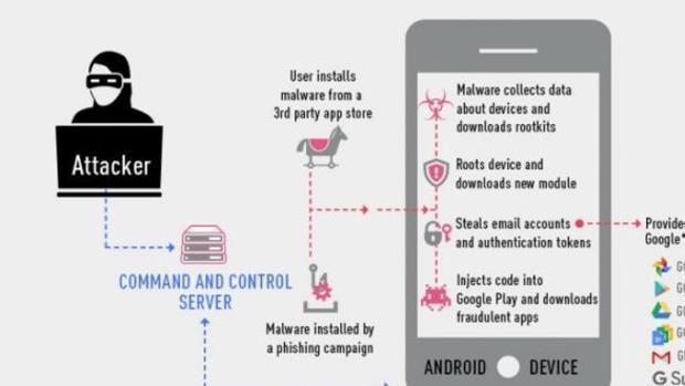 Roban más de un millon de cuentas de Google. Malware Gooligan