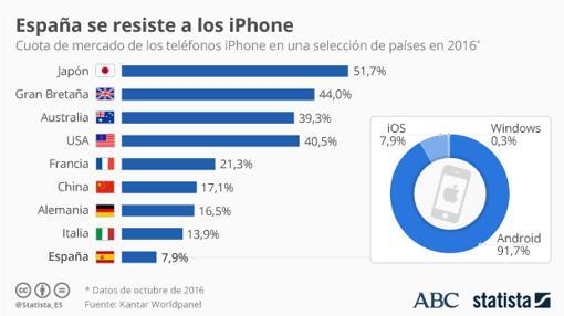 Cuota de mercado de los iPhone en algunos países