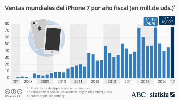 El iPhone 7, bajo la lupa de Apple para volver a ilusionar