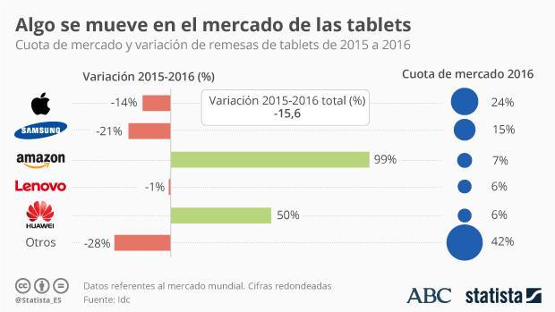 Las tabletas se hunden en 2016 a la espera de más innovación