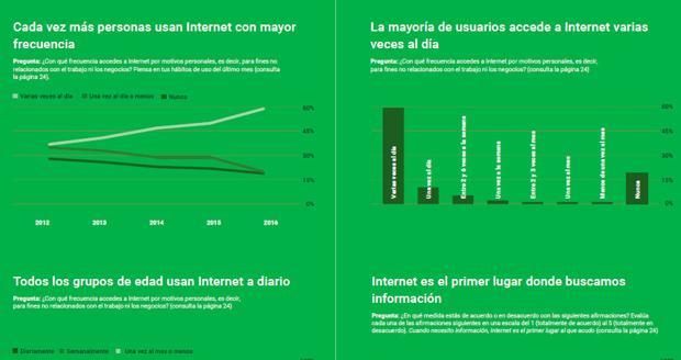 Barómetro de Internet