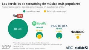 Empujón de Spotify a los usuarios a pagar
