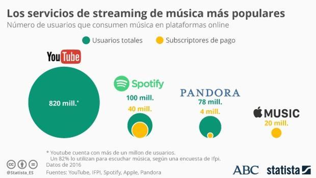 Empujón de Spotify a los usuarios a pagar: ofrecerá parte de la música solo a sus suscriptores