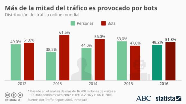 La mitad del tráfico mundial lo generan «bots»