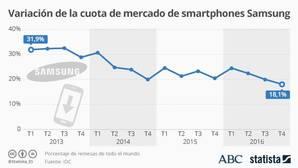 La difícil papeleta de Samsung con el S8: ¿marcará un nuevo récord?