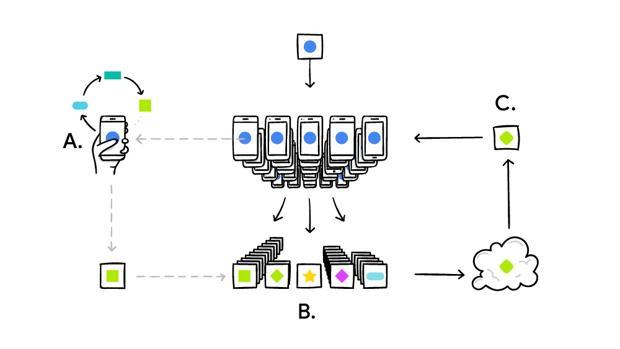 El siguiente paso del «machine learning»: aprendizaje colaborativo desde el móvile para mejorar la privacidad