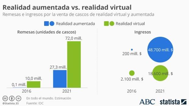 Facebook:  La realidad virtual frente a la realidad aumentada: ¿cuál es de verdad el futuro a seguir?