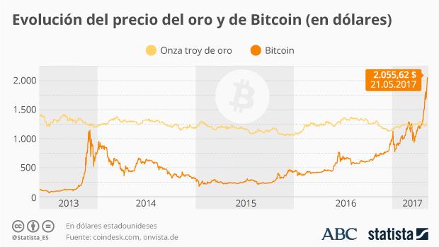 Por qué los ciberdelincuentes utilizan bitcoins para pedir los rescates