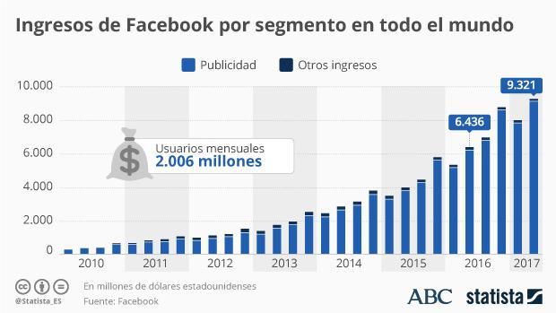 Ingresos de Facebook por segmento en todo el mundo