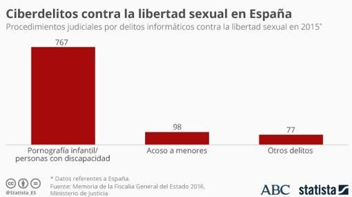 Ciberdelitos contra la libertad sexual en España, según los datos de la Memoria de la Fiscalía General del Estado en 2016