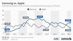 Cuota de mercado de los teléfonos de Samsung y Apple