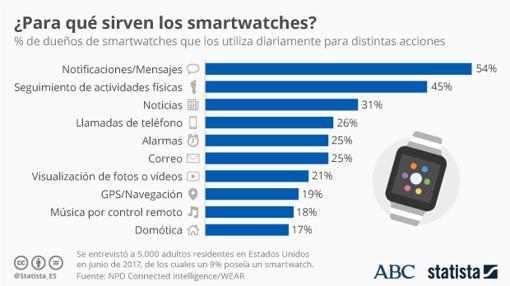 Usos de los smartwatches