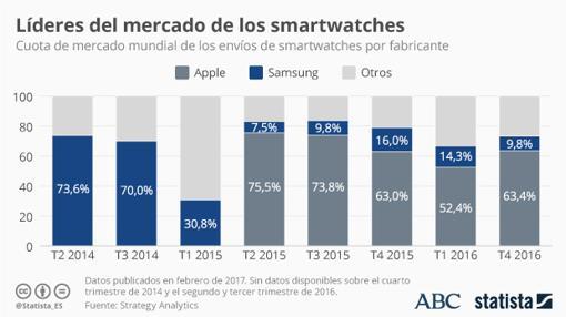 Marcas líderes en el mercado de los smartwatches