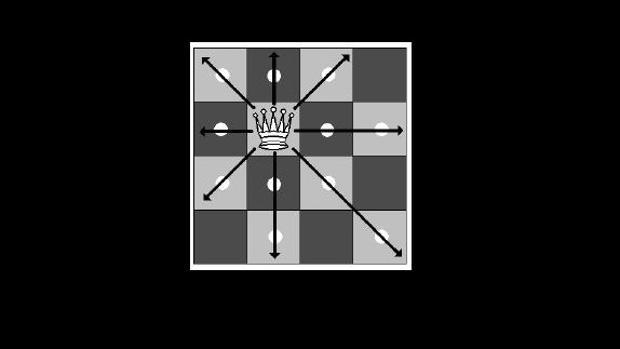 Los posibles movimientos de una reina en ajedrez