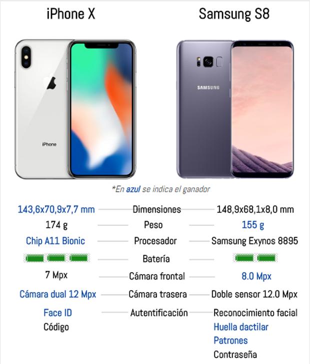 Comparativa Iphone  Y Samsung S