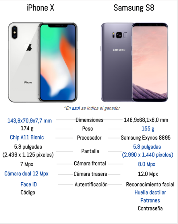 Comparativa del iPhone X y Samsung Galaxy S8