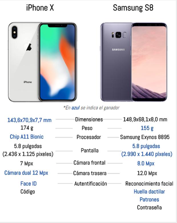 Comparativa del iPhone X y Samsung Galaxy S8