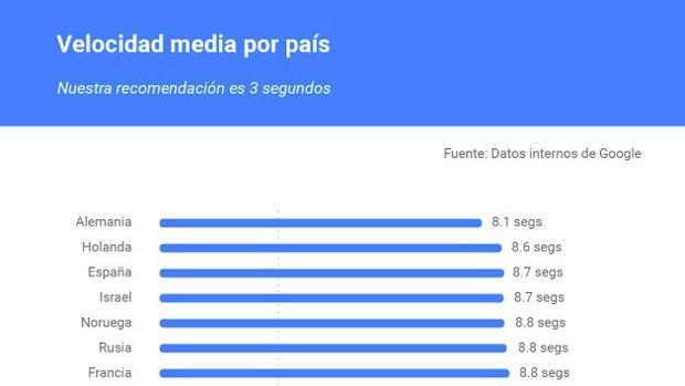 Google estrena funciones en Test My Site