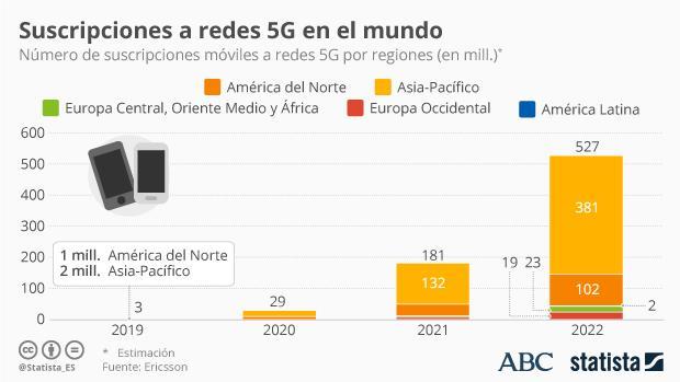 Las redes 5G supondrán velocidades hasta 100 veces superiores que las redes 4G actuales