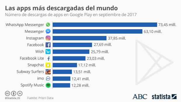 Estas son las «apps» más descargadas del mundo (y sí, está WhatsApp)