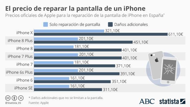 El coste de reparación del nuevo iPhone puede ser un problema para los compradores