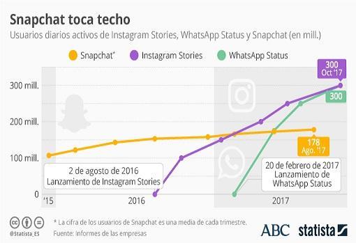 Los datos no engañan, la crisis de Snapchat es latenet