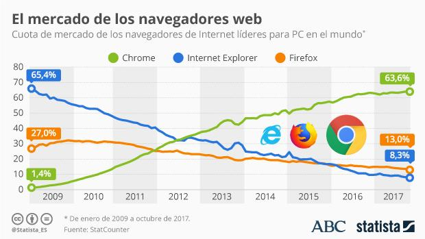 Desde hoy ya se puede utilizar Firefox Quantum, la nueva versión del navegador