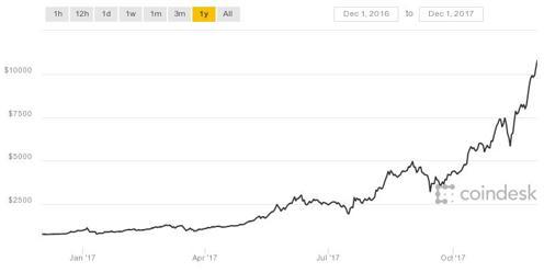 Cotización de bitcoin en 2017