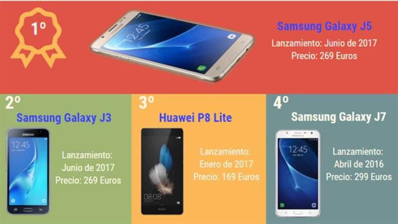 2ab4af4ec71 Los 10 teléfonos móviles más vendidos de España