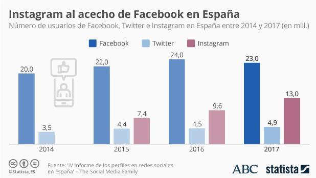 Facebook tiene en España unos 23 millones de usuarios registrados