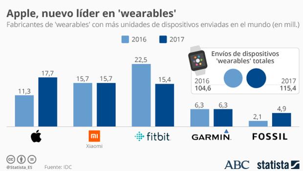 Apple adelanta a Fitbit y Xiaomi en el terreno de los «smartwatches»