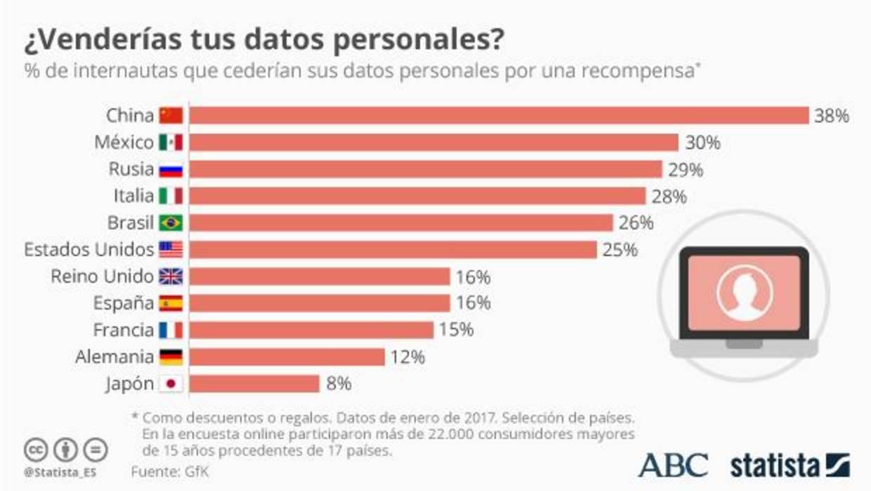 ¿Cederías tus datos personales en redes sociales por dinero?